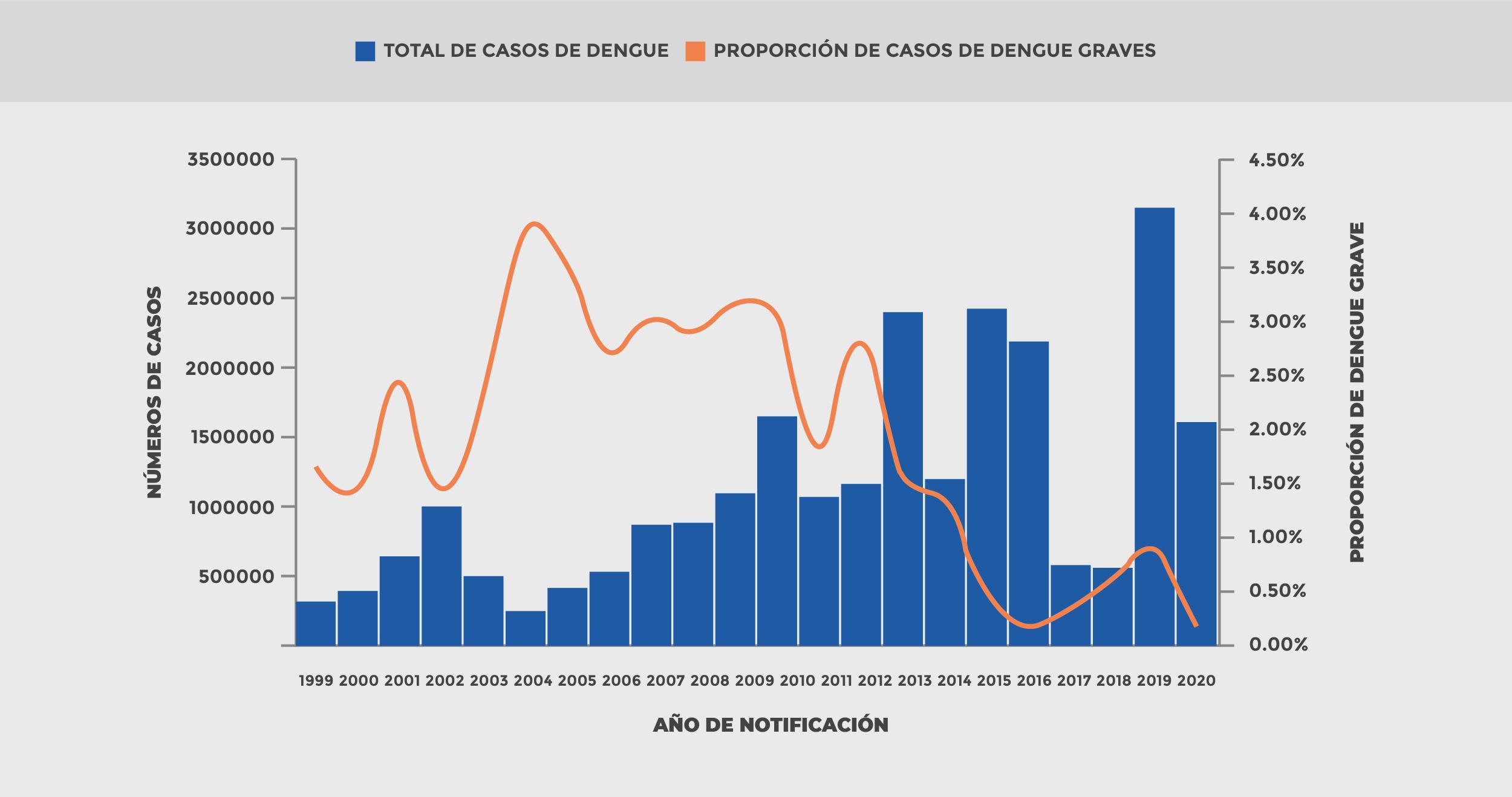 Gráfico Dengue
